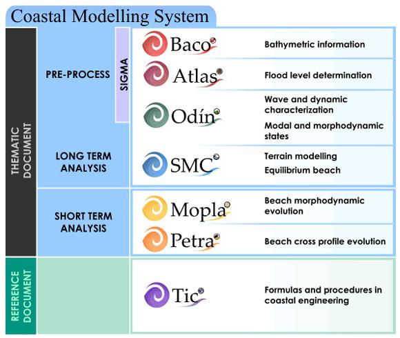 SMC Structure